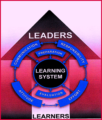 Learning System Illustration